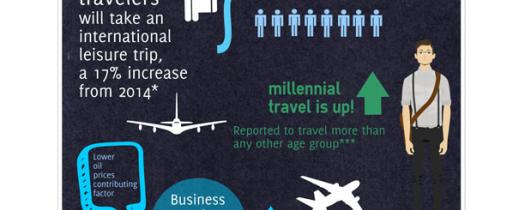 Infographic on 2015 Travel Trends